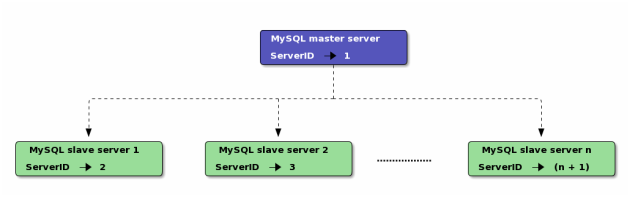 MySQL master with multiple slaves
