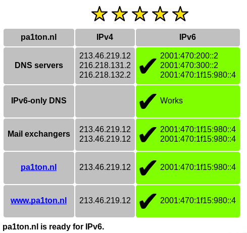 IPv6 Check for pa1ton.nl